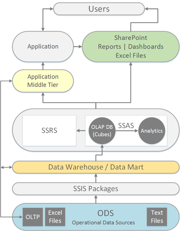 Data-Warehouse-Business-Intelligence-Stack